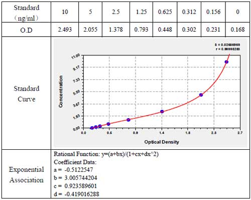 Typical data and standard curve of an ELISA Kit