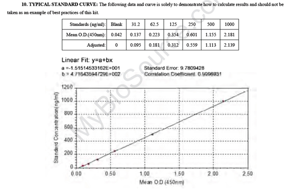 Typical Testing Data/Standard Curve (for reference only) FLRT2.