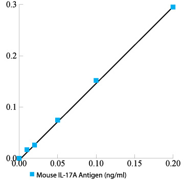 Typical Testing Data/Standard Curve (for reference only) IL17A.