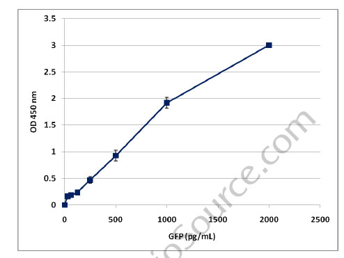 Typical Testing Data/Standard Curve GFP.