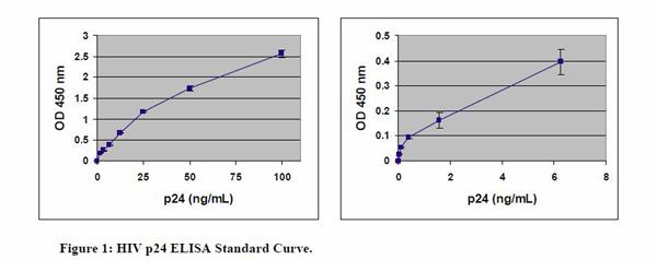 Quicktiter hiv lentivirus p24 elisa quantitation kit - Test hiv p24 periodo finestra ...