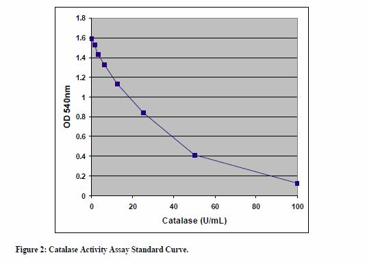 catalase enzyme assay protocol User protocol 219265 rev 5 october 2005 rfh page 1 of 8 catalase assay kit cat no 219265 table of contents background principle of the assay materials provided.