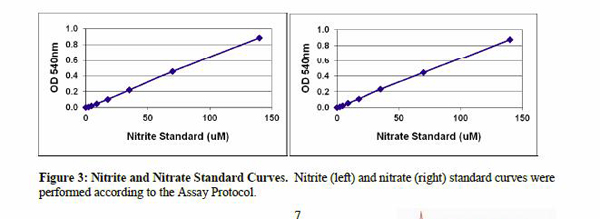 OxiSelect In Vitro Nitric Oxide (Nitrite / Nitrate) assay kit Testing Data #3 image