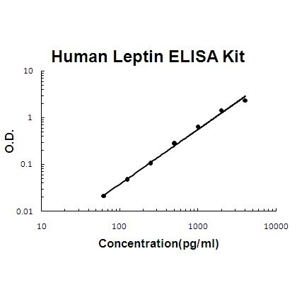 Typical Testing Data/Standard Curve (for reference only) LEP.