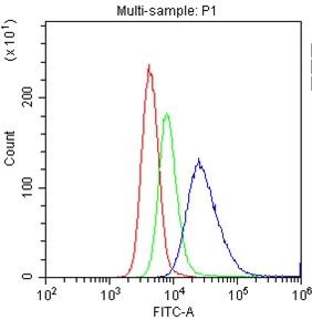 Flow Cytometry (FC/FACS) MS4A1.