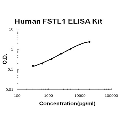 Typical Testing Data/Standard Curve (for reference only) FSTL1.