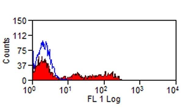 Testing Data #1 SIGLEC-7.