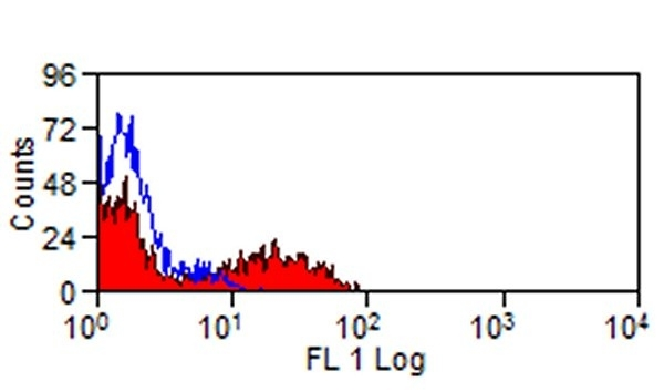 Testing Data #2 SIGLEC-7.