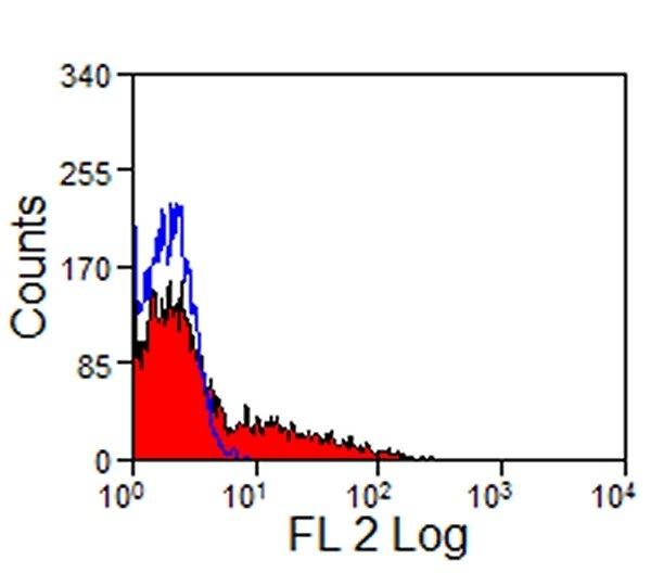 Testing Data #3 SIGLEC-7.