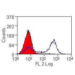 Testing Data #2 MOUSE SEROBLOCK FCR.