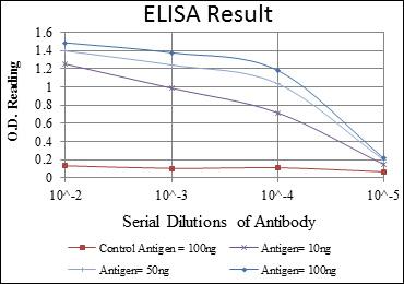 ELISA (EIA) NR3C1.