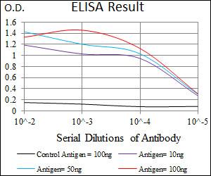 ELISA (EIA)