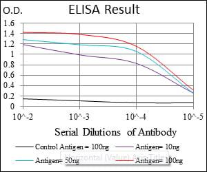 ELISA (EIA) ASS.
