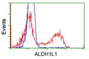 Flow Cytometry (FC/FACS) ALDH1L1.