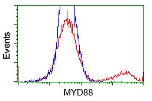Flow Cytometry (FC/FACS) MYD88.
