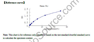 Typical Testing Data/Standard Curve Hcy.