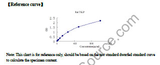 Typical Testing Data/Standard Curve (for reference only) TSLP.