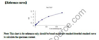 Typical Testing Data/Standard Curve TSLP.