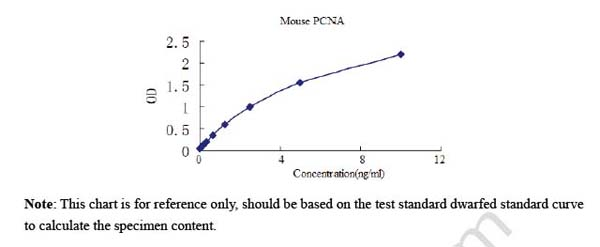 Typical Testing Data/Standard Curve (for reference only) PCNA.