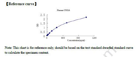 Typical Testing Data/Standard Curve CHGA.