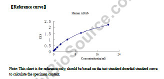 Typical Testing Data/Standard Curve (for reference only) ABAb.