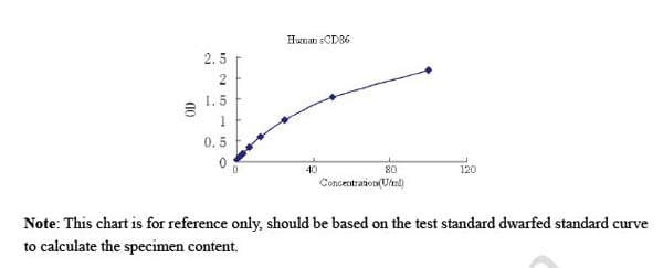 Typical Testing Data/Standard Curve (for reference only) sCD86.