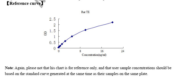 Typical Testing Data/Standard Curve (for reference only) TE.