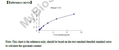 5-LO elisa kit Typical Testing Data/Standard Curve (for reference only) image