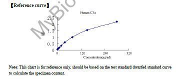 Typical Standard Curve/Testing Data C3a.