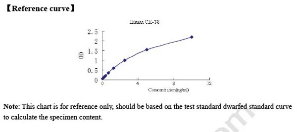 Typical Testing Data/Standard Curve (for reference only) CK-18.
