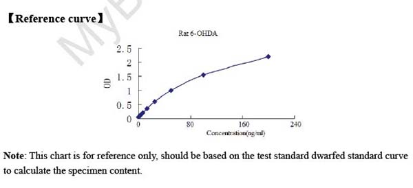 Typical Testing Data/Standard Curve (for reference only) 6-OHDA.