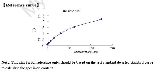 Typical Testing Data/Standard Curve (for reference only) OVA�sIgE.