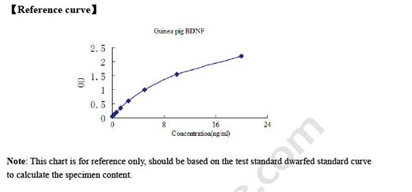 Typical Testing Data/Standard Curve (for reference only) BDNF.