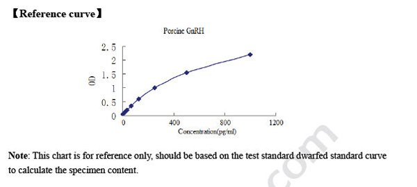Typical Testing Data/Standard Curve GnRH.