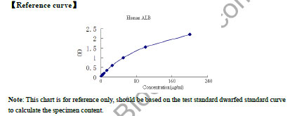 Typical Standard Curve/Testing Data ALB.