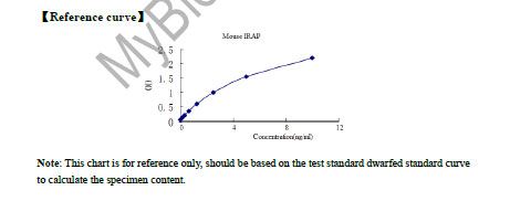 Typical Testing Data/Standard Curve IRAP.
