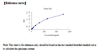 Typical Testing Data/Standard Curve (for reference only) Fbg.