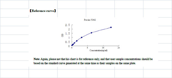 Typical Testing Data/Standard Curve (for reference only) NAG.