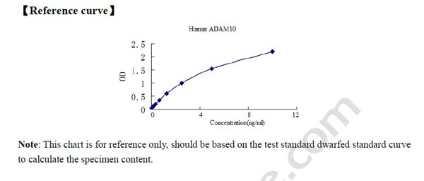 ADAM10 elisa kit Typical Testing Data/Standard Curve (for reference only) image