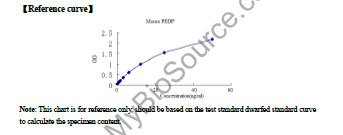 Typical Testing Data/Standard Curve (for reference only) PEDF.