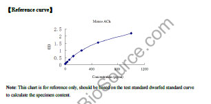 Typical Standard Curve/Testing Data ACh.