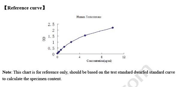 Typical Testing Data/Standard Curve (for reference only) HSD17B3.