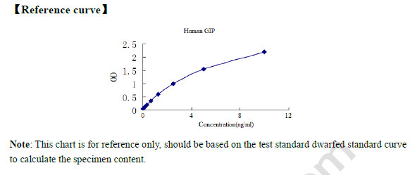 Typical Testing Data/Standard Curve GIP.