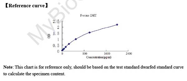 Typical Testing Data/Standard Curve (for reference only) DHT.