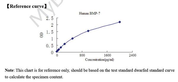 bone morphogenetic protein bmp