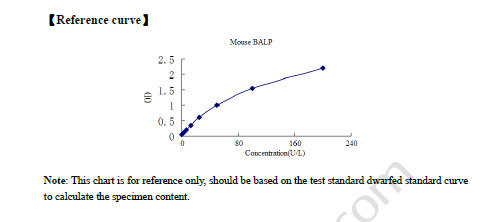 Typical Testing Data/Standard Curve BALP.