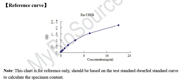 Typical Testing Data/Standard Curve (for reference only) CREB.