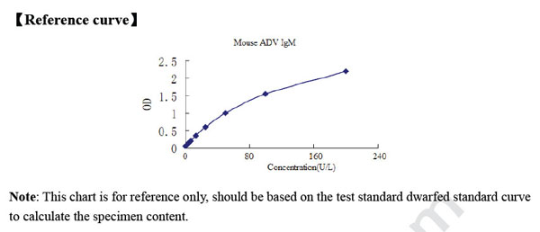 Typical Testing Data/Standard Curve (for reference only) ADV-IgM.