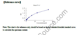 Typical Standard Curve/Testing Data F1-2.
