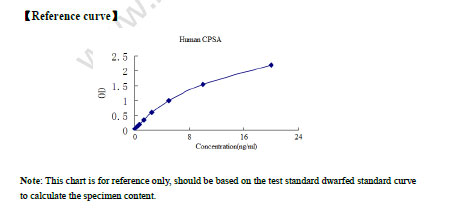 Typical Testing Data/Standard Curve (for reference only) CPSA.